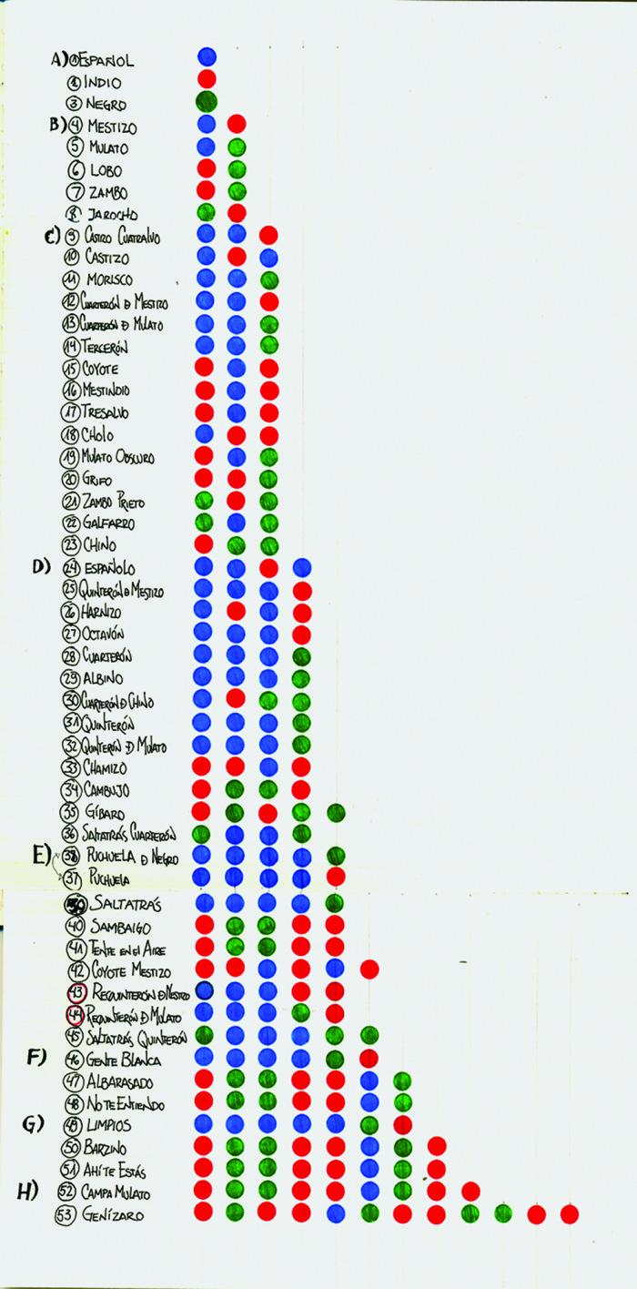 genealogía de Castas