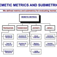 Memetics Rules